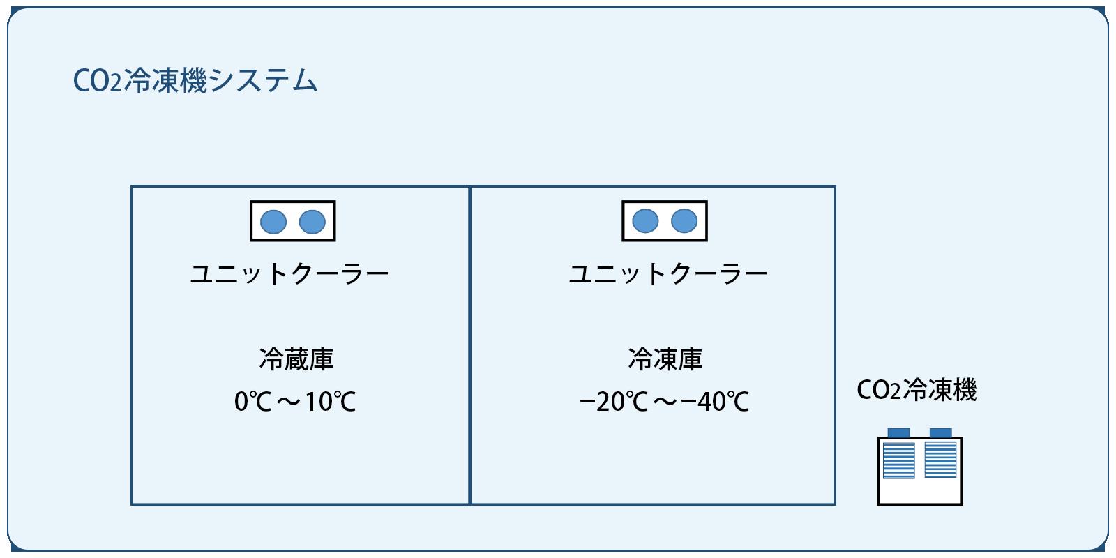 CO2冷凍機システム