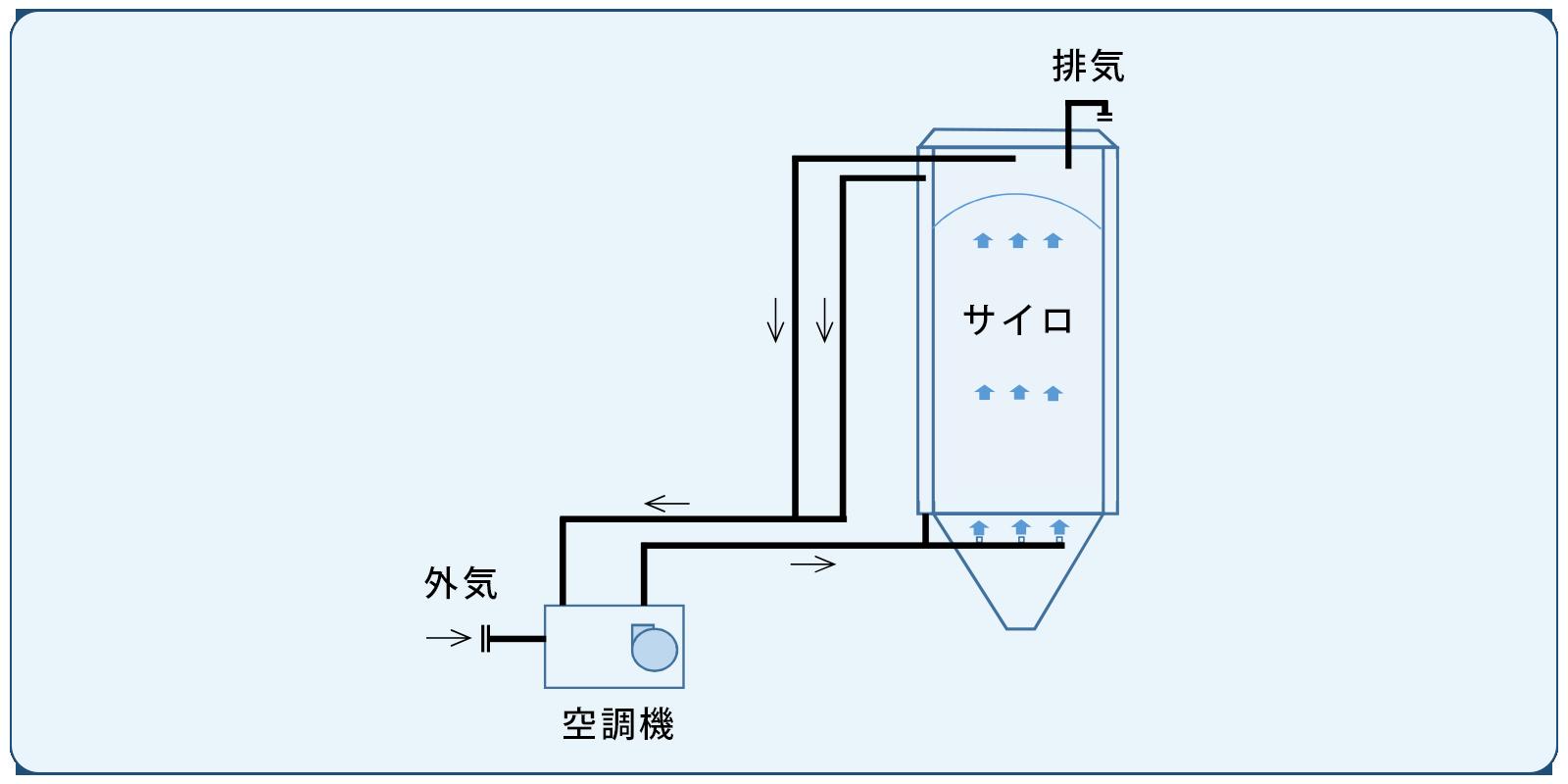 米サイロの冷却