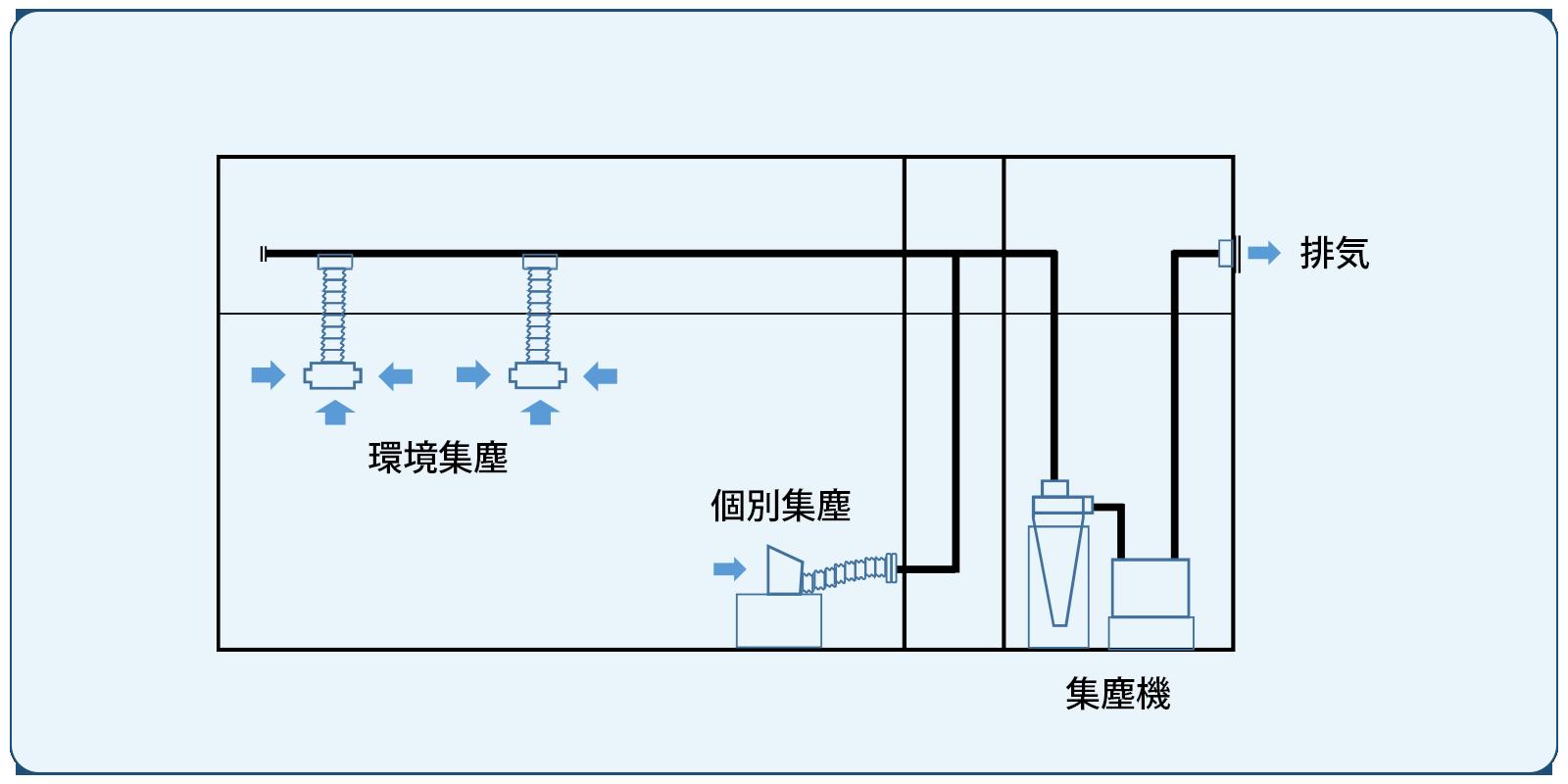 環境集塵システム