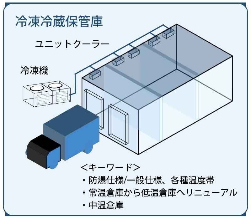 冷凍冷蔵保管庫