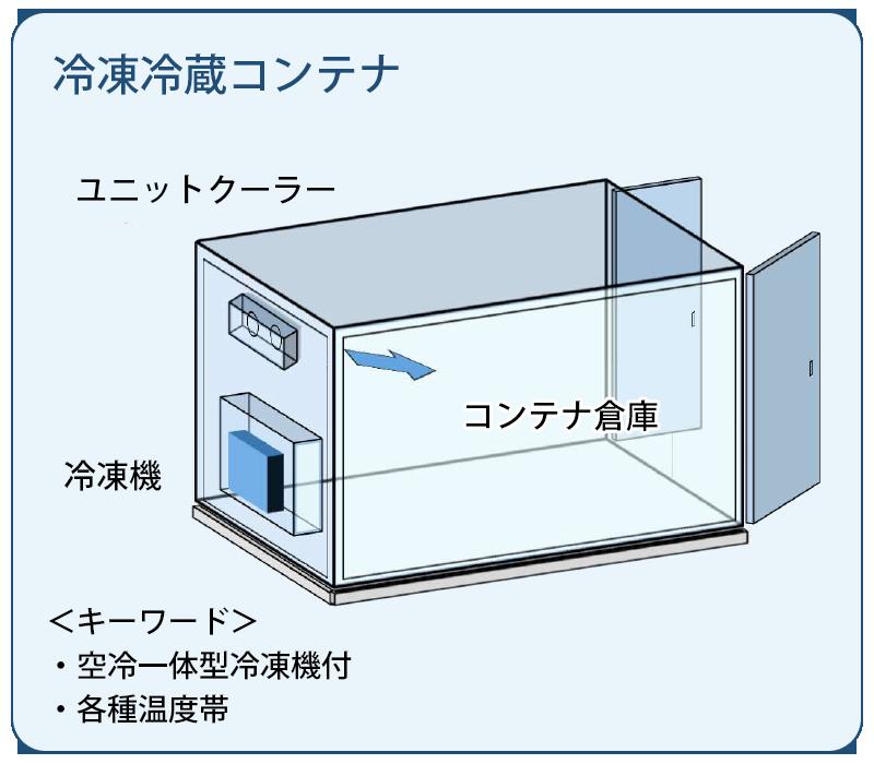 冷凍冷蔵コンテナ